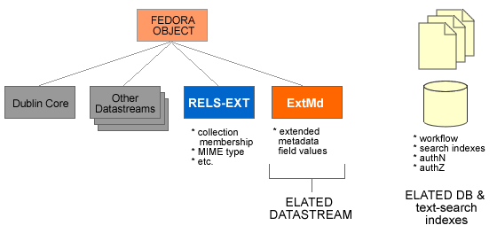 diagram of ELATED datastreams as stored in Fedora
